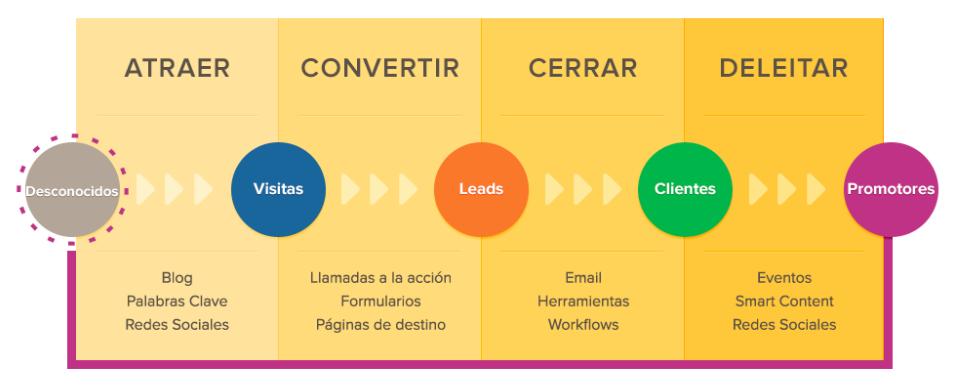 metodología-de-inbound-marketing