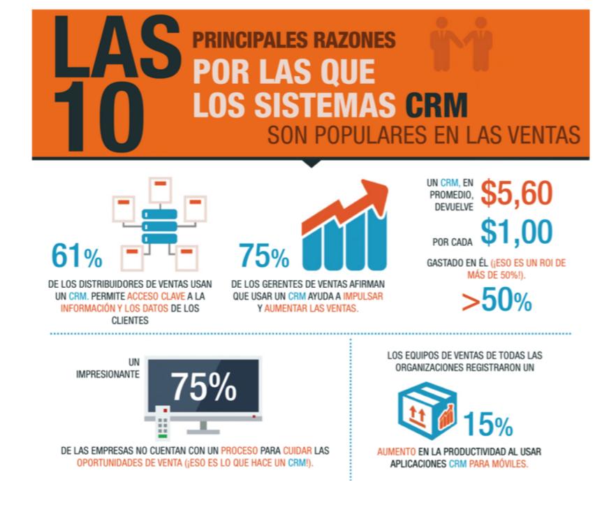 Fragmento de infografía sobre los sistemas CRM